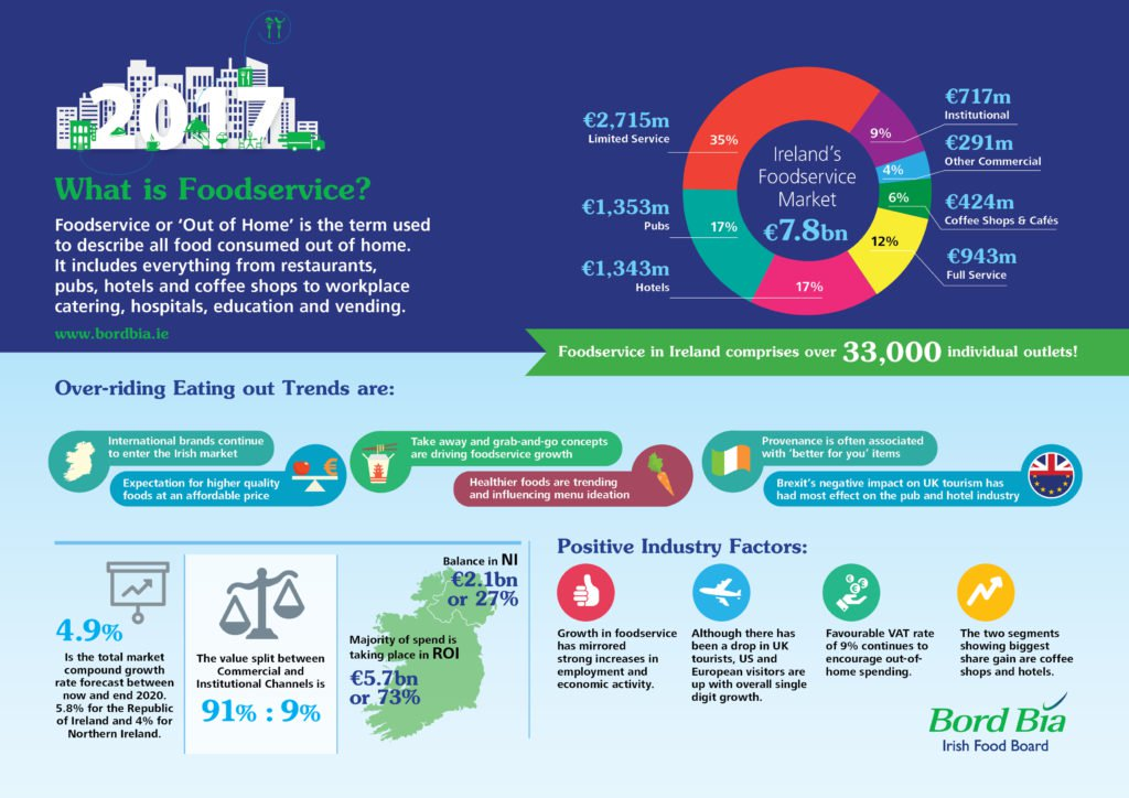 Kepak Foddservices Ireland - Ireland's Foodservice Market Continues To Grow